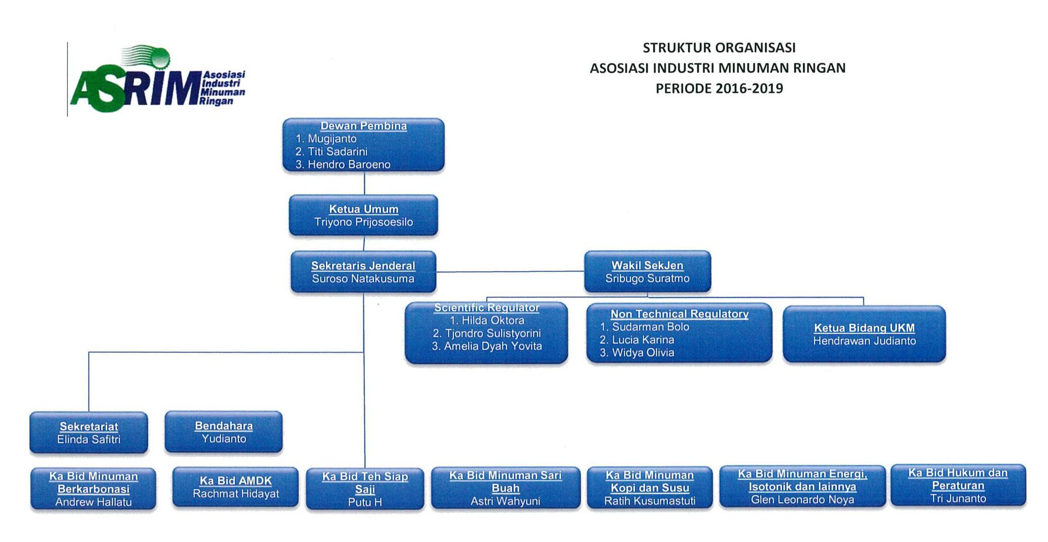 struktur-organisasi-asrim-2016-2019